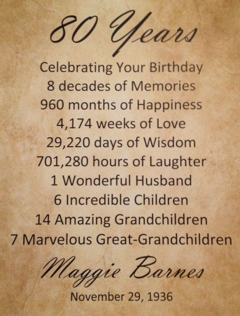 Birthday Gifts Inspiration 80th Gift Personalized Print
